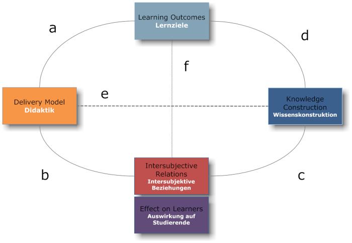 learning model 6